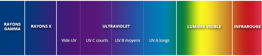 Procédé anti-insectes Abiotec : la lutte grâce aux UV